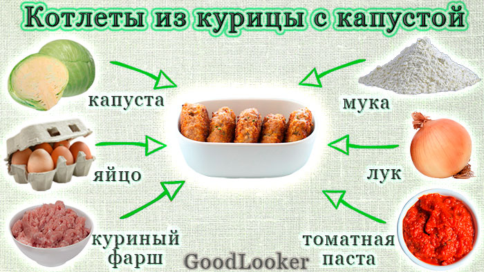 Chicken fillet cutlets with cabbage