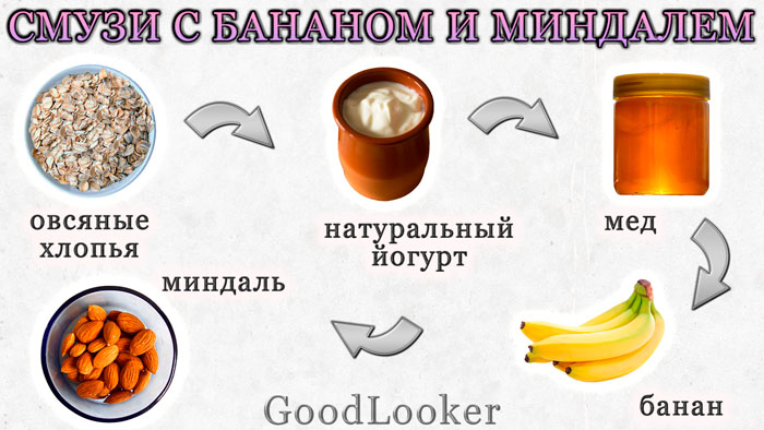 Smoothie with yogurt, banana and almonds